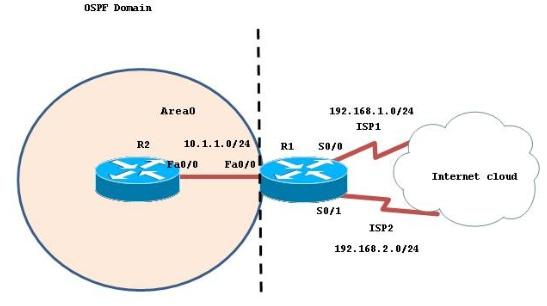 OSPF DOMAIN