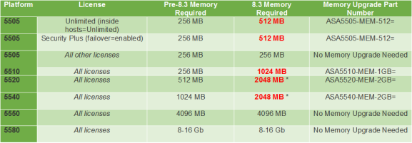 ASA Memory Upgrading ASA 5500 Series01