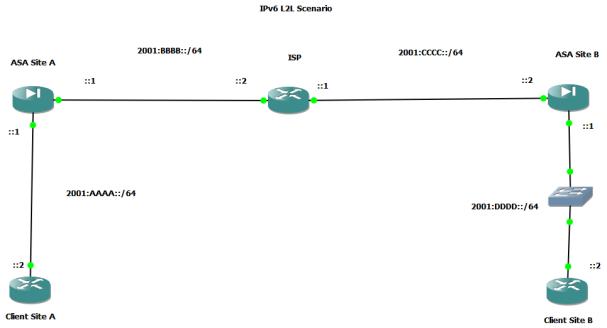 ipv6 L2L scenario