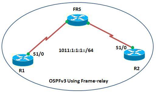 ospfv3 frame-relay