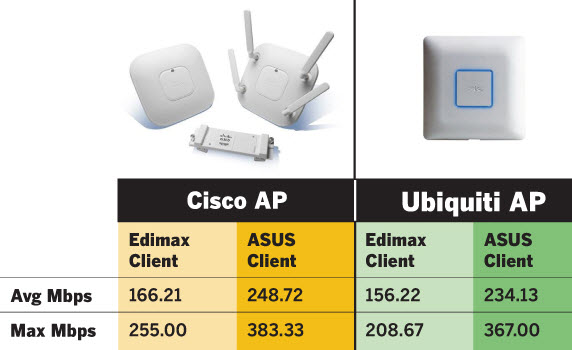 Wifi-Test-Cisco AP, Ubiquiti AP