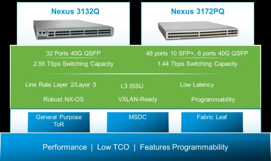 Cisco Nexus3100