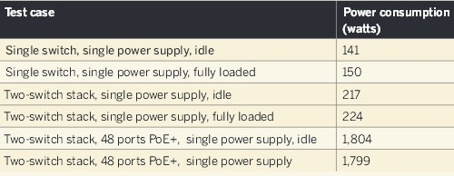 Cisco Catalyst 3750-X power consumption