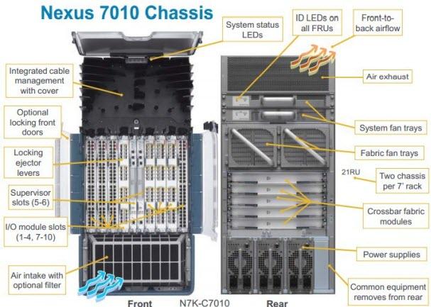 Nexus 7010 Chassis