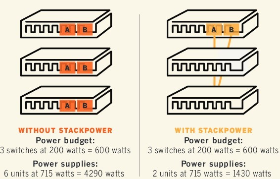 StackPower saves on capital, power costs