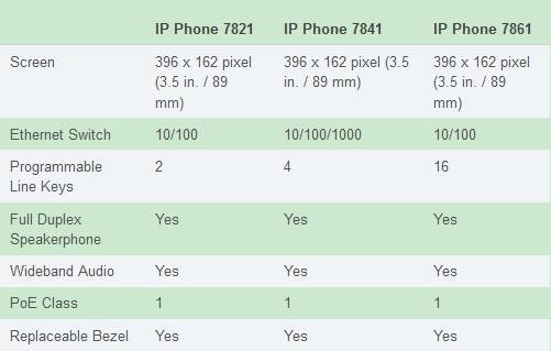 Three Models of Cisco IP Phone 7800 Series