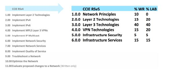 CCIE-changes