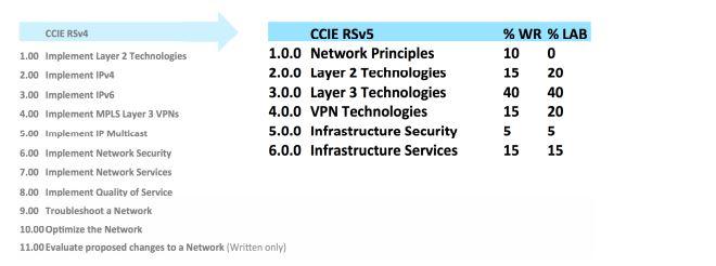 CCIE-changes