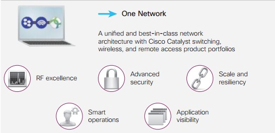 Cisco Unified Access-One Network