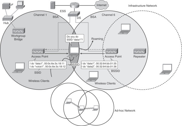 Types of Wireless Network & Wireless Topologies