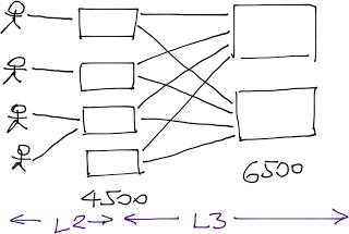 L2L3Campus_L2Design