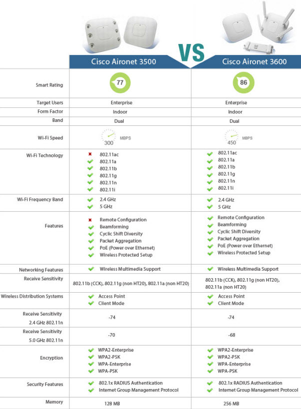 Cisco AP 3500 vs.AP 3600 Series