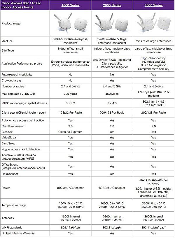 Cisco Aironet 1600 vs.2600 vs.3600