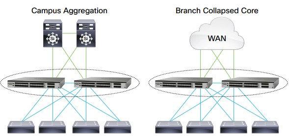 Cisco Catalyst 4500-X Deployed in Campus Aggregation and Branch Collapsed Core