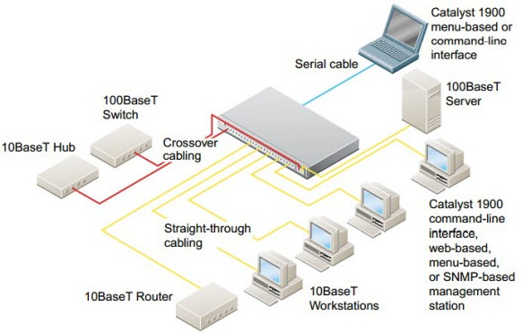 Quick Start Guide-Catalyst 1900 Series Ethernet Switches