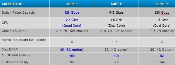 Catalyst 4500E Series Supervisors Comparison-System