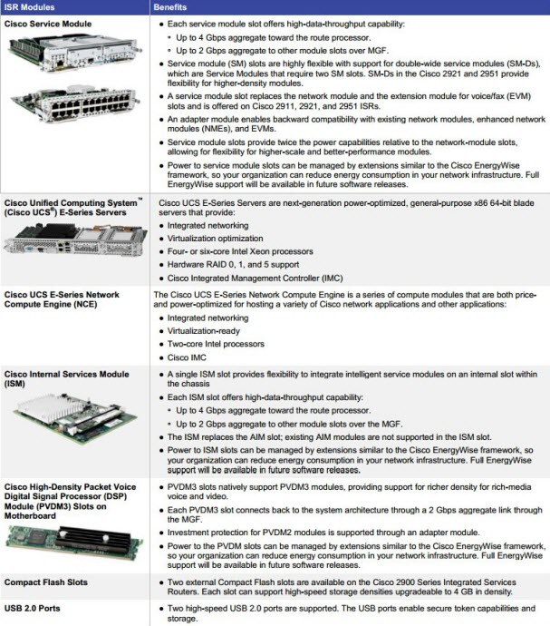 The Modularity Features and Benefits of Cisco 2900 Series