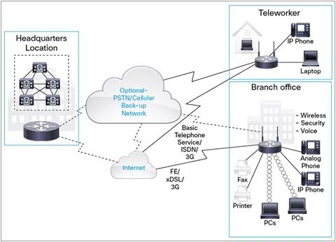 Deployment Scenarios, with Cisco 880 Series