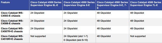 Cisco Catalyst 4500E Series Supervisor Engine Support
