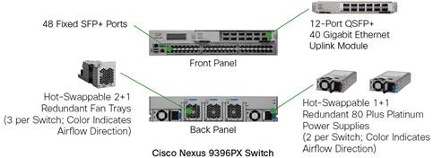 Cisco Nexus 9300 Series Switch Components