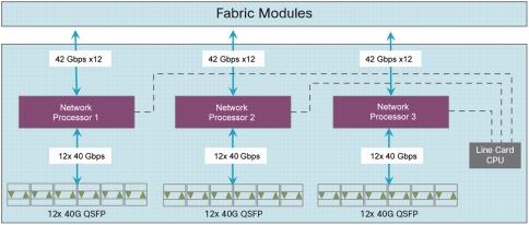 Cisco Nexus 9500 Series 36-Port 40-Gbps QSFP Line Card
