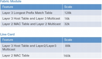 Cisco Nexus 9500 Series Systemwide Forwarding Scalability