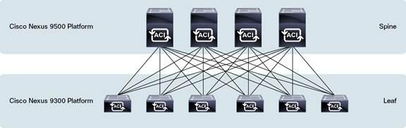 Cisco Nexus 9500 Platform in a Leaf-and-Spine Architecture