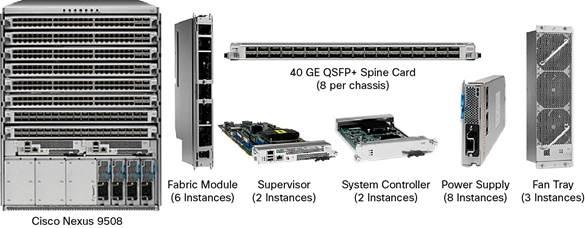 Cisco Nexus 9508 ACI Switch
