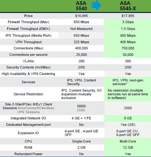 ASA 5545-X versus ASA 5540
