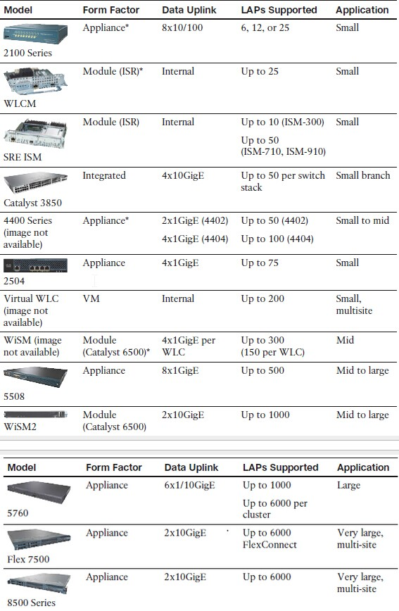 Cisco WLC Platforms and Capabilities