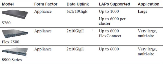 Cisco WLC Platforms and Capabilities02