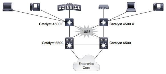 10 Развертывание корпоративного доступа Gigabit Ethernet