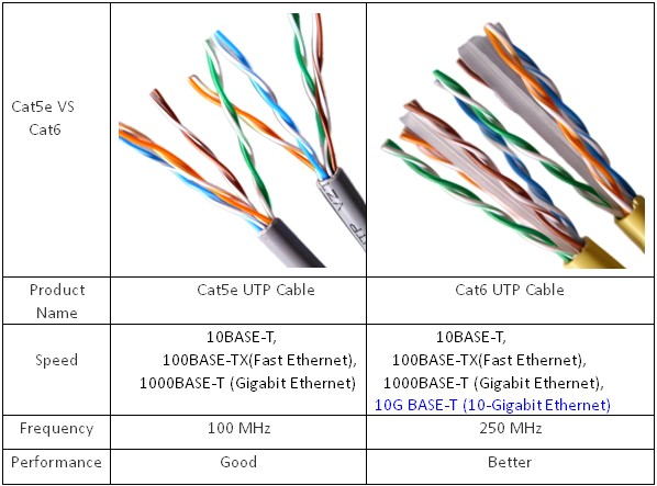 cat5e and cat6 cabling for more bandwidth  cat5 vs  cat5e