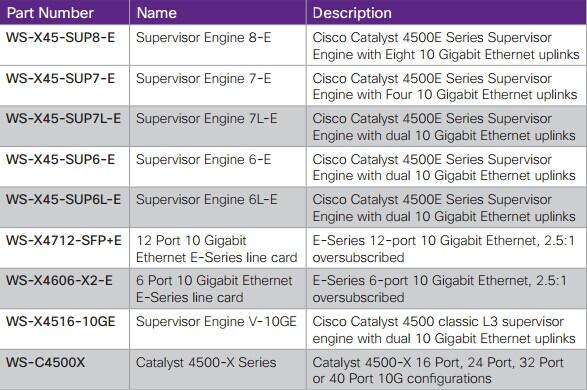 Номера компонентов Cisco Catalyst 4500E и 4500X Series 10 Gigabit Ethernet
