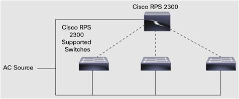 Cisco RPS 2300 Using the Same AC Circuit as the Connected Network Devices