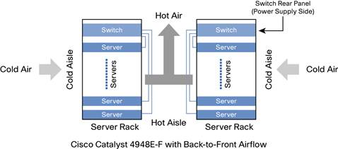 Cold-Aisle and Hot-Aisle Isolation Using Back-to-Front Airflow with Cisco Catalyst 4948E-F