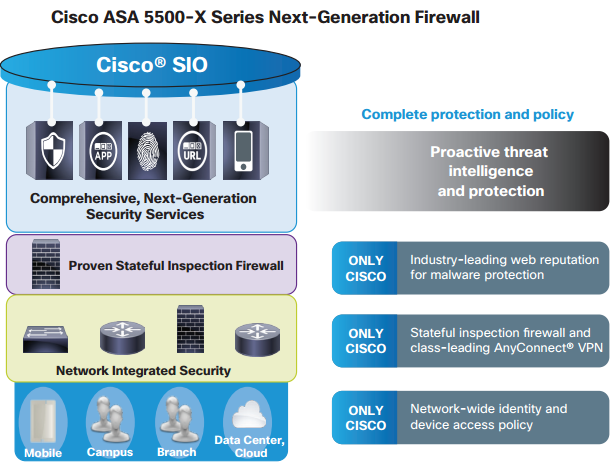 Cisco ASA 5500-X Series Next-Generation Firewall
