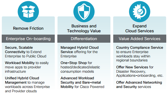 Cisco Intercloud Fabric for Providers,Main Benefits
