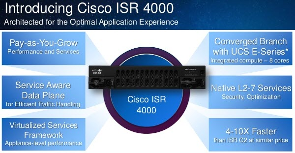 cisco-intelligent-wan-cisco-connect