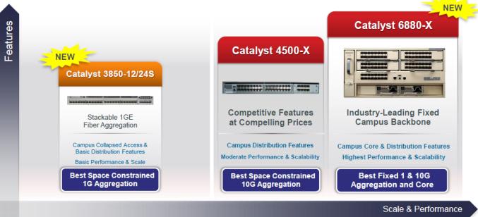 ENG Catalyst Backbone-Fixed Switching Product Portfolio