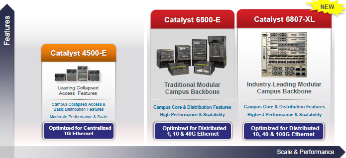 ENG Catalyst Backbone-Modular Switching Product Portfolio