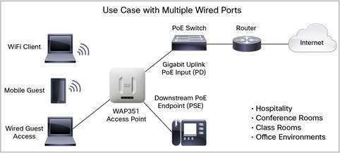 Typical Configuration-Cisco WAP351