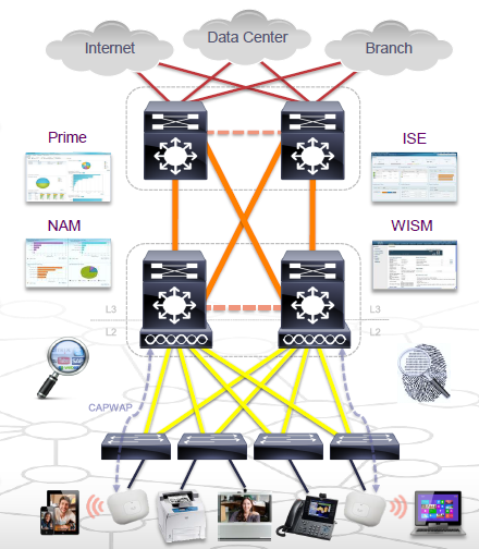 the deployment of a Campus network