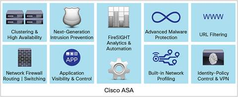 Cisco ASA with FirePOWER Services