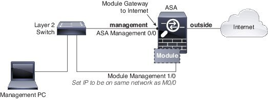 Network Considerations for Multiple SSPs