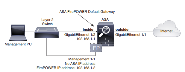 the suggested network deployment for the ASA 5506-X with the ASA FirePOWER module