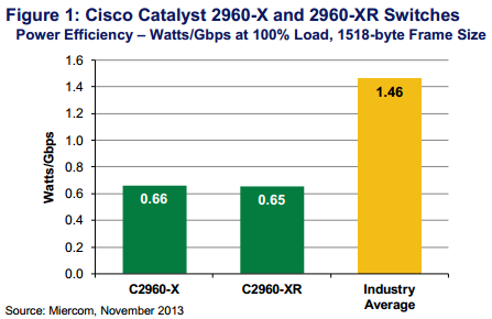Cisco Catalyst 2960-X and 2960-XR Switches