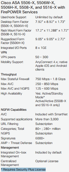 The Main Features of Cisco ASA 5506-X,5506W-X,5506H-X,5508-X,and 5516-X with FirePOWER Services