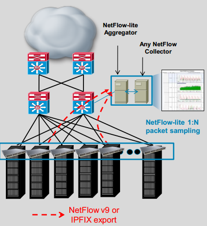 Introducing NetFlow-lite-01