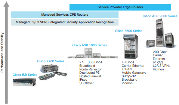 Where the Cisco ASR 1000 Fits